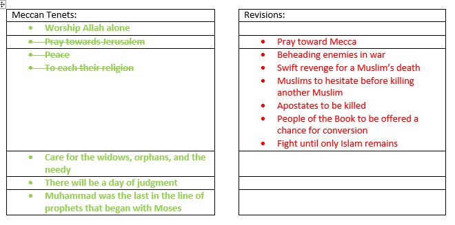 Islamic Tenet Changes Part I