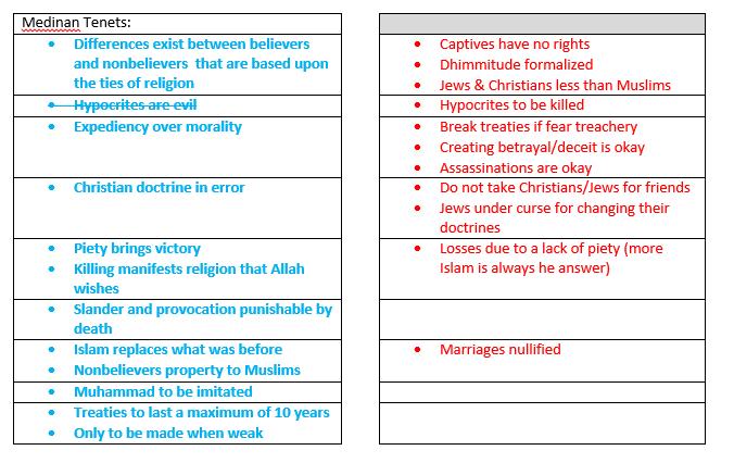 Islamic Tenet Changes Part II