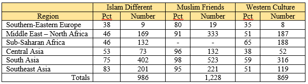 Islam Different Muslim Friends