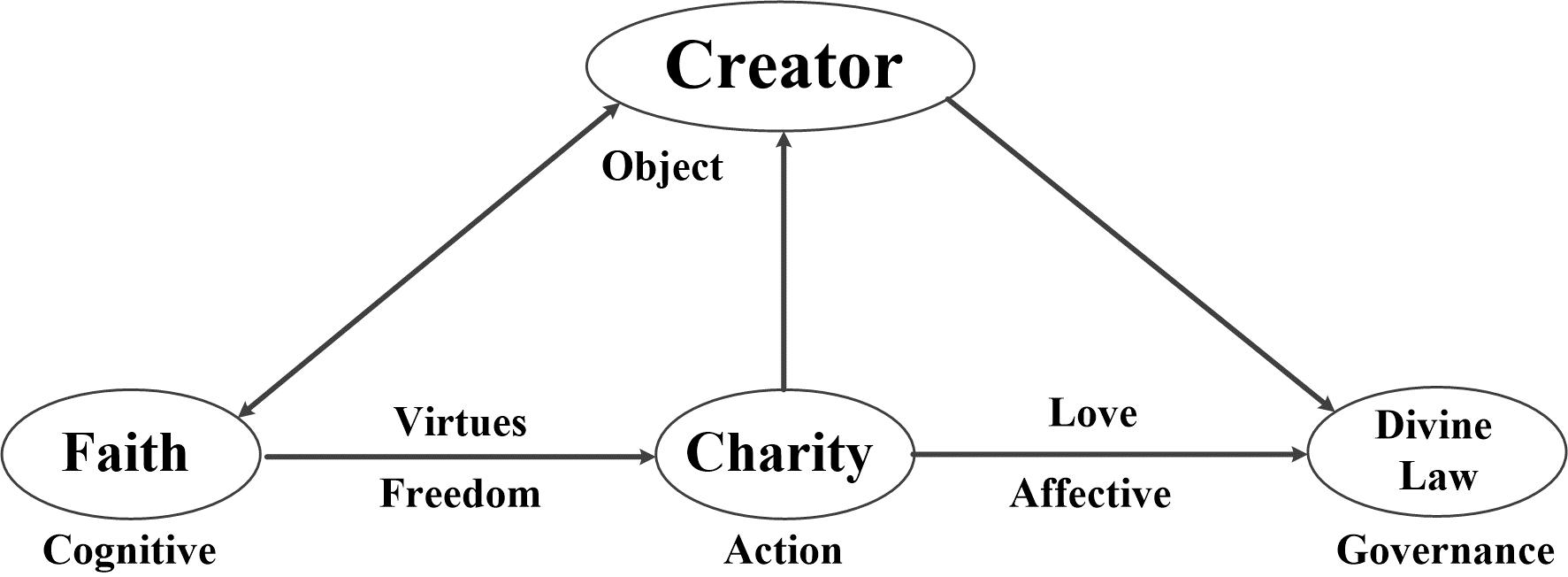 Creator Faith Divine Law and Charity